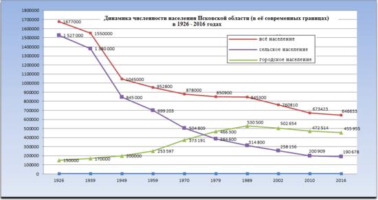 Население Псковской области — Википедия