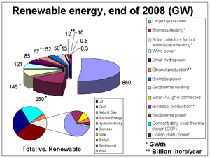 Worldwide Renewable energy, existing capacitie...