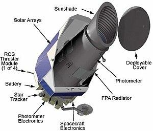 Labeled illustration of the Kepler spacecraft