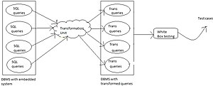 English: The transformation of SQL statements.