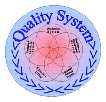 Quality systems the.gov means it's official.federal government websites often end in.gov or.mil. Quality Management System Wikipedia