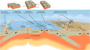 Oceanic crust is formed at a mid-ocean ridge, ...