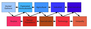 English: This is a diagram of societal develop...