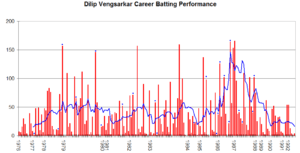 This graph details the Test Match performance ...