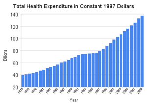 Total Canadian health care expenditures in 199...