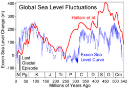 Comparison of two sea level reconstructions during the last 500 Myr.  The scale of change during the last glacial/interglacial transition is indicated with a black bar.  Note that over most of geologic history long-term average sea level has been significantly higher than today.