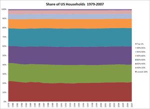 USHouseholdsShareByIncomeLevel.1979-2007