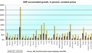 Gross domestic product growth in the advanced ...