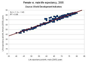 graph of female vs. male life expectancy at bi...