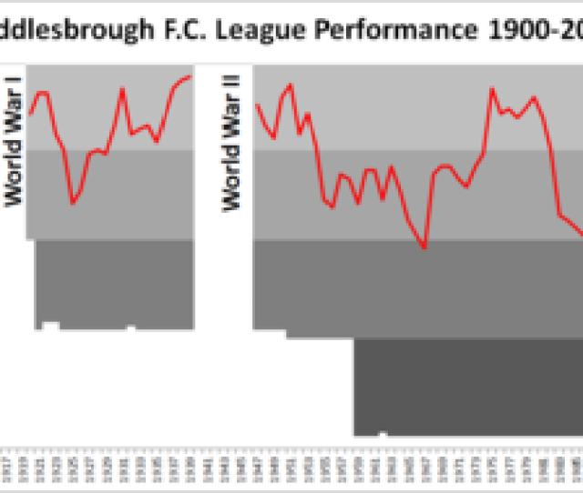 Chart Showing The Progress Of Middlesbroughs League Finishes Since The 1899 1900 Season
