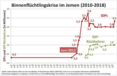 File:Diagram Yemen IDPs crisis.jpg