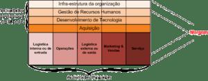 Português: Modelo de cadeia de Valor de Michae...