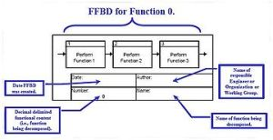 Functional flow block diagram  Wikipedia