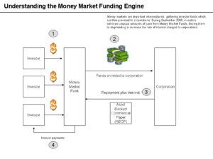 Money Market Funding Engine.