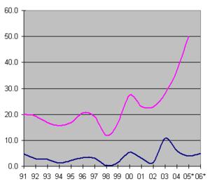 GDP vs Crude