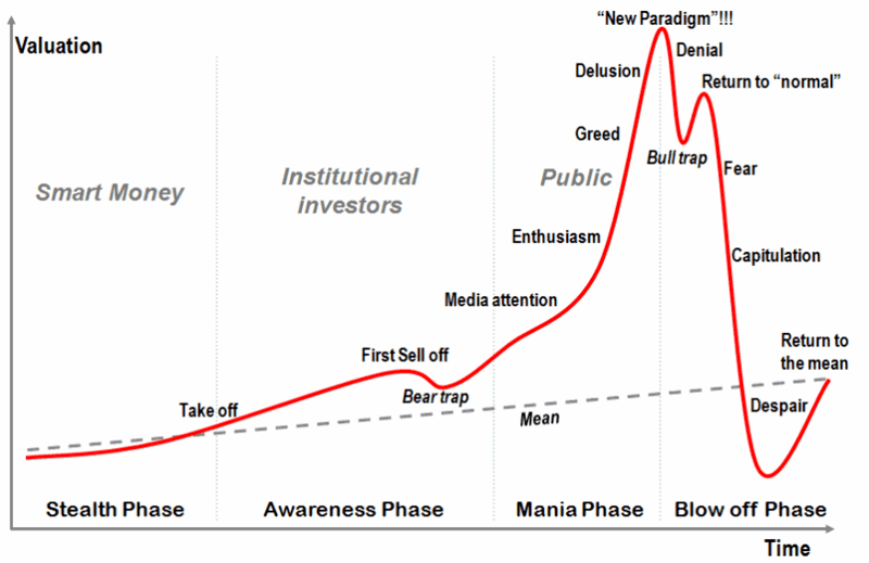 Rodrigue Bubble Psychology