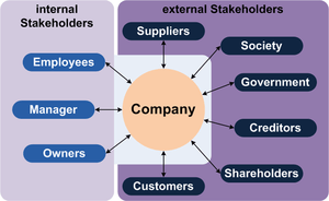 The picture shows the typical stakeholders of ...