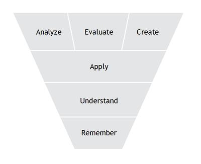 Blomm Cognitive diagram
