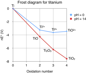 File:Frost diagram for titaniumpng  Wikimedia Commons