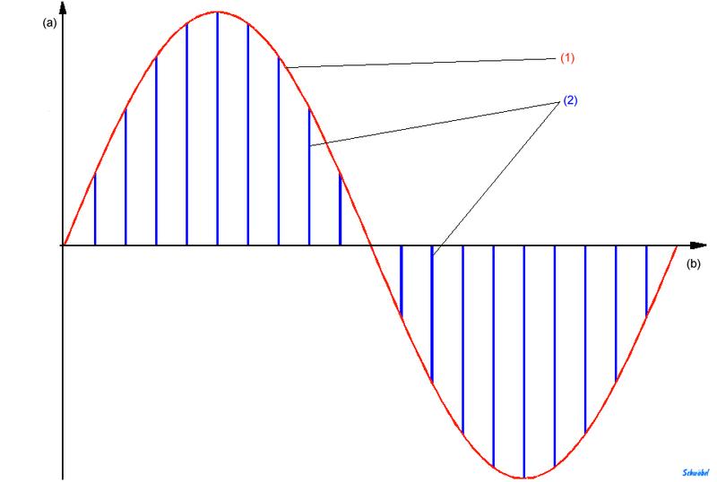 PAM : Pulse Amplitude Modulatio
