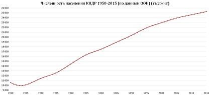 Население КНДР — Википедия