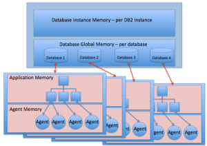 Oracle and DB2, Comparison and CompatibilityArchitecture