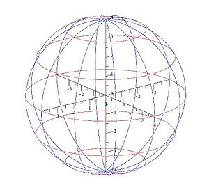 English: Surface of a sphere using two parameters
