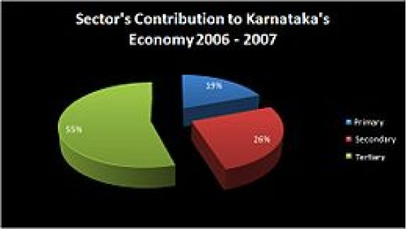 Pie chart of economy sectors