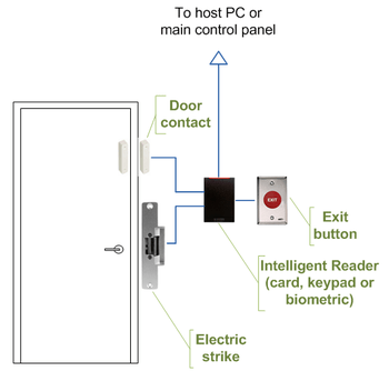 350px Intelligent_access_control_door_wiring?resize=350%2C343 kent reeve locksmithing access control systems kent reeve door access control wiring diagram at bayanpartner.co