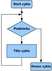 Cyklus whiledo – Wikipedie