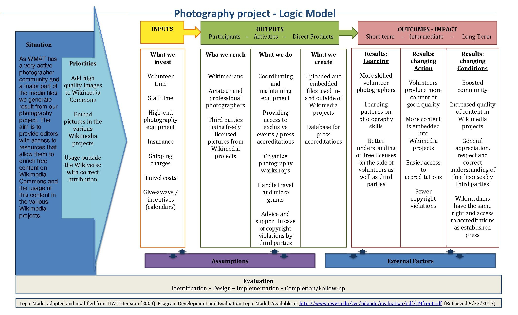 FileLogic Model Photography Projectpdf Wikimedia Commons