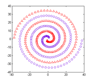 This figure shows the spiral data