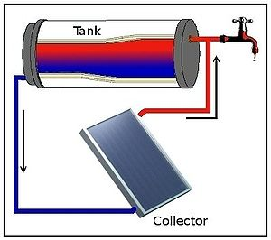English: Schematic of a direct passive (thermo...