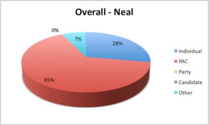 Pie chart of the fundraising totals raised by ...