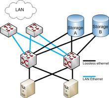 Data Center using Fibre Channel over Ethernet