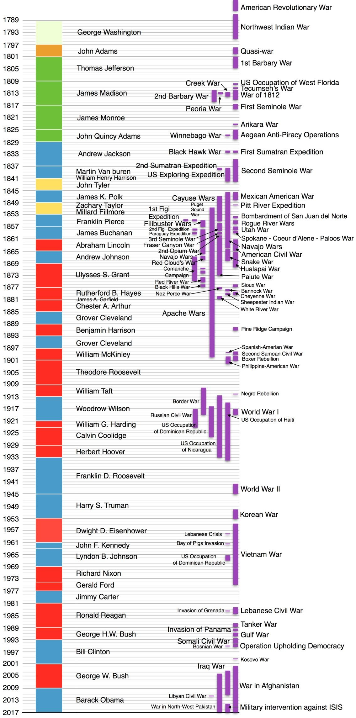 File Us Presidents Timeline And Wars They Started