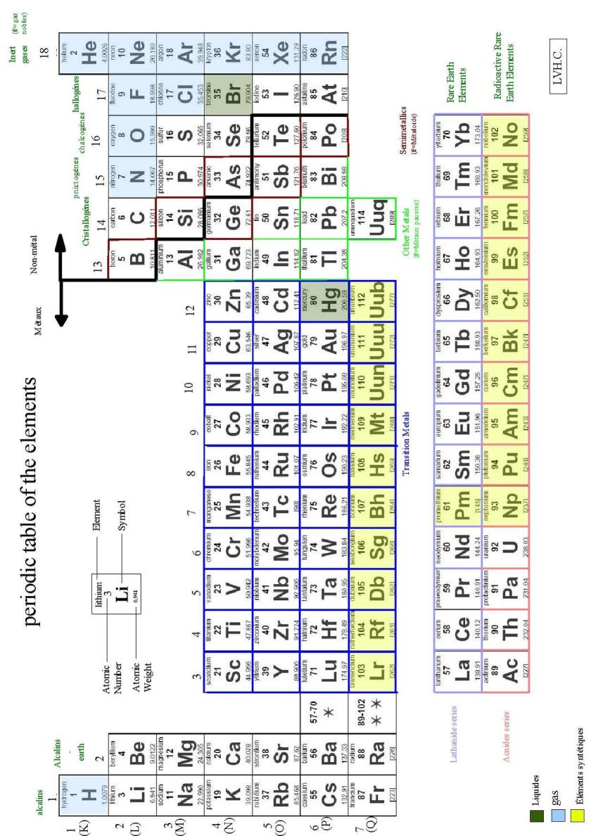 Sargent welch periodic table pdf image collections periodic periodic table sargent welch choice image periodic table images periodic table with molecular weight pdf choice gamestrikefo Images