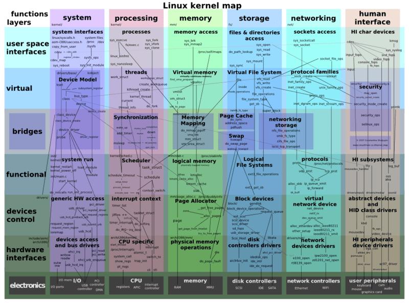 File:Linux kernel map.png