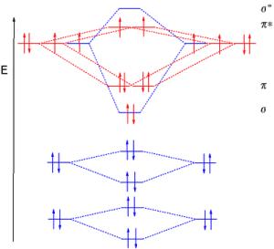 Molecular orbital diagram  Wikipedia
