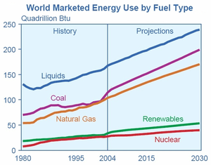 World Marketed Energy Use by Fuel Type – Histo...