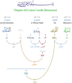 Quranic Arabic Grammar - dependency syntax tre...