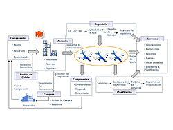 Software De Operaciones Mantenimiento Y Administracin
