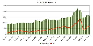 Commodities index (RBA) and oil barrel (WTI) i...