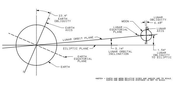 Orbit of the Moon - Wikipedia