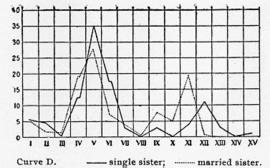 Gráfico del Método de asociación, de 1910.