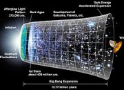 Prevailing model of the origin and expansion o...