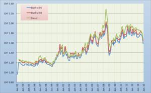 Benzinpreis 1994-2010