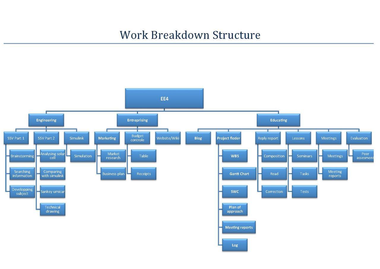 File Work Breakdown Structure