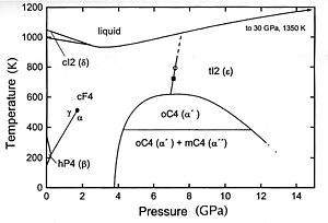 Phase diagram of cerium in english