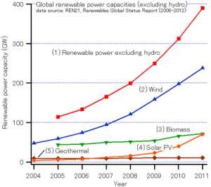 Renewable energy industry  Wikipedia
